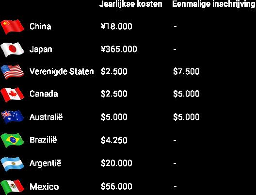 Centurion Card Kosten Intercontinentaal