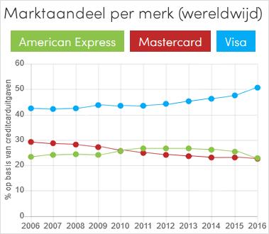 Marktaandeel creditcardmerken (grafiek)
