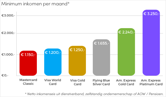 Inkomenseisen (grafiek)