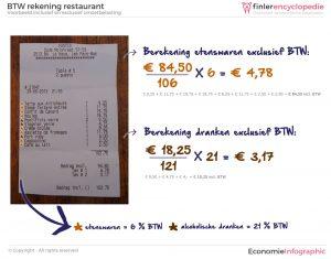 Rekening restaurant inclusief en exclusief omzetbelasting